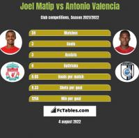 Joel Matip vs Antonio Valencia h2h player stats