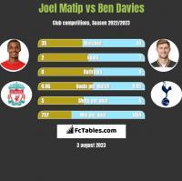 Joel Matip vs Ben Davies h2h player stats