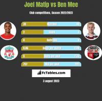 Joel Matip vs Ben Mee h2h player stats