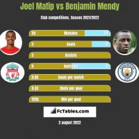 Joel Matip vs Benjamin Mendy h2h player stats