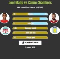 Joel Matip vs Calum Chambers h2h player stats