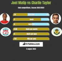Joel Matip vs Charlie Taylor h2h player stats