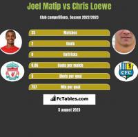 Joel Matip vs Chris Loewe h2h player stats