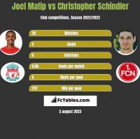 Joel Matip vs Christopher Schindler h2h player stats