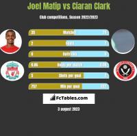 Joel Matip vs Ciaran Clark h2h player stats