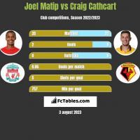 Joel Matip vs Craig Cathcart h2h player stats