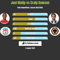 Joel Matip vs Craig Dawson h2h player stats