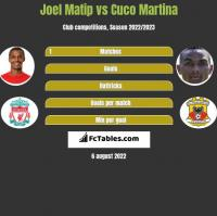 Joel Matip vs Cuco Martina h2h player stats