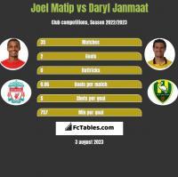 Joel Matip vs Daryl Janmaat h2h player stats