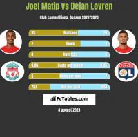 Joel Matip vs Dejan Lovren h2h player stats