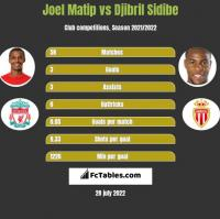 Joel Matip vs Djibril Sidibe h2h player stats