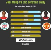 Joel Matip vs Eric Bertrand Bailly h2h player stats