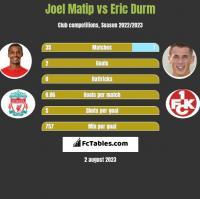 Joel Matip vs Eric Durm h2h player stats