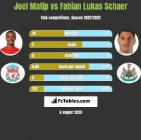 Joel Matip vs Fabian Lukas Schaer h2h player stats