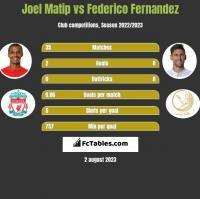 Joel Matip vs Federico Fernandez h2h player stats