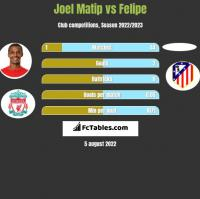 Joel Matip vs Felipe h2h player stats