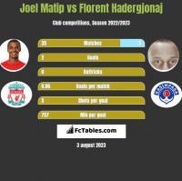 Joel Matip vs Florent Hadergjonaj h2h player stats