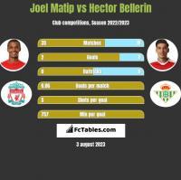 Joel Matip vs Hector Bellerin h2h player stats