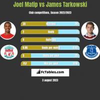 Joel Matip vs James Tarkowski h2h player stats
