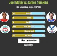 Joel Matip vs James Tomkins h2h player stats
