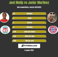 Joel Matip vs Javier Martinez h2h player stats
