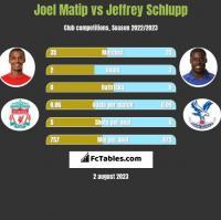 Joel Matip vs Jeffrey Schlupp h2h player stats