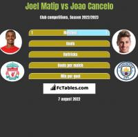 Joel Matip vs Joao Cancelo h2h player stats