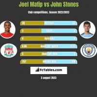 Joel Matip vs John Stones h2h player stats