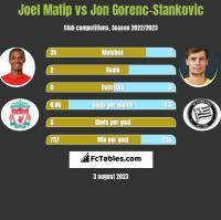 Joel Matip vs Jon Gorenc-Stankovic h2h player stats