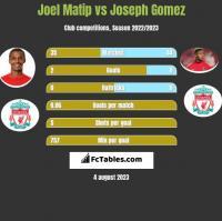 Joel Matip vs Joseph Gomez h2h player stats