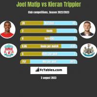 Joel Matip vs Kieran Trippier h2h player stats