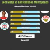Joel Matip vs Konstantinos Mavropanos h2h player stats