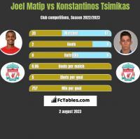 Joel Matip vs Konstantinos Tsimikas h2h player stats
