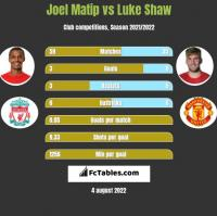 Joel Matip vs Luke Shaw h2h player stats