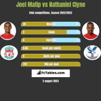 Joel Matip vs Nathaniel Clyne h2h player stats
