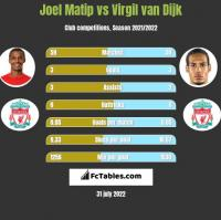 Joel Matip vs Virgil van Dijk h2h player stats