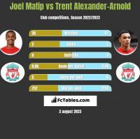 Joel Matip vs Trent Alexander-Arnold h2h player stats