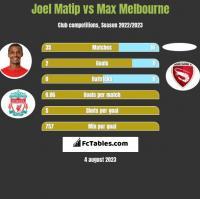 Joel Matip vs Max Melbourne h2h player stats