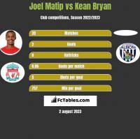 Joel Matip vs Kean Bryan h2h player stats