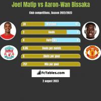 Joel Matip vs Aaron-Wan Bissaka h2h player stats