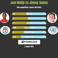 Joel Matip vs Jimmy Dunne h2h player stats