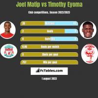 Joel Matip vs Timothy Eyoma h2h player stats