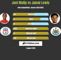 Joel Matip vs Jamal Lewis h2h player stats