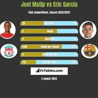 Joel Matip vs Eric Garcia h2h player stats