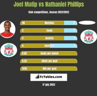 Joel Matip vs Nathaniel Phillips h2h player stats