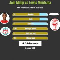 Joel Matip vs Lewis Montsma h2h player stats