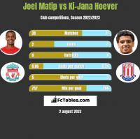Joel Matip vs Ki-Jana Hoever h2h player stats