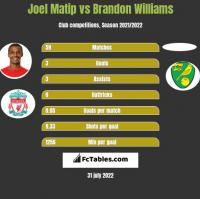 Joel Matip vs Brandon Williams h2h player stats