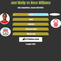Joel Matip vs Neco Williams h2h player stats