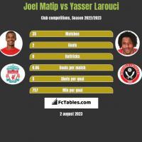 Joel Matip vs Yasser Larouci h2h player stats